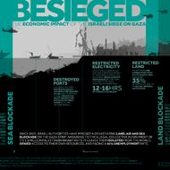 Besieged: The Economic Impact of the Israeli Siege on Gaza