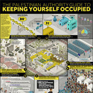 The Palestinian Authority Guide to Keeping Yourself Occupied