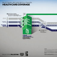 Palestinian Labour Force in Lebanon - Health Care Coverage