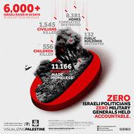 Zero Accountability