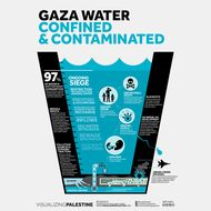 Gaza Water Confined & Contaminated