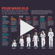 Four Wars Old: Fourteen Years of Childhood in Gaza (Animation)