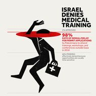 Israel Denies Medical Training