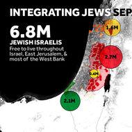 Separating Palestinians