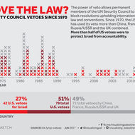 Above the Law? UN Security Council Vetoes Since 1970