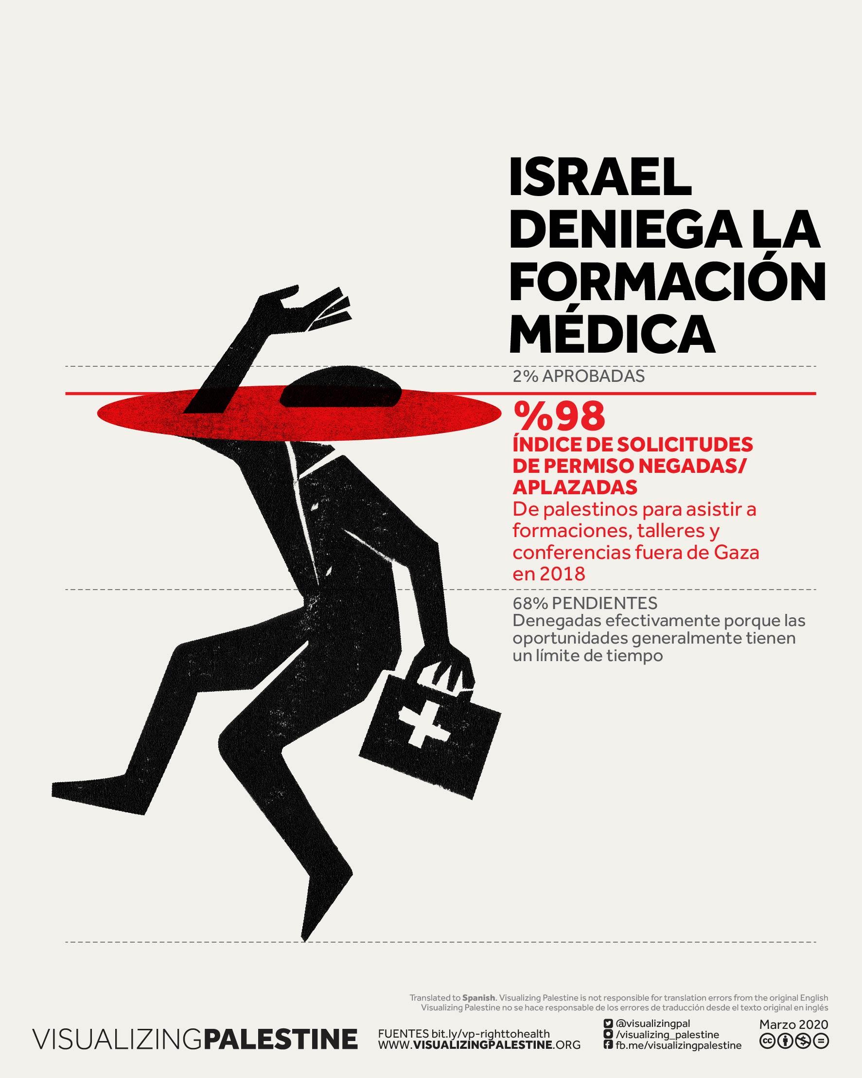Israel deniega la formación médica