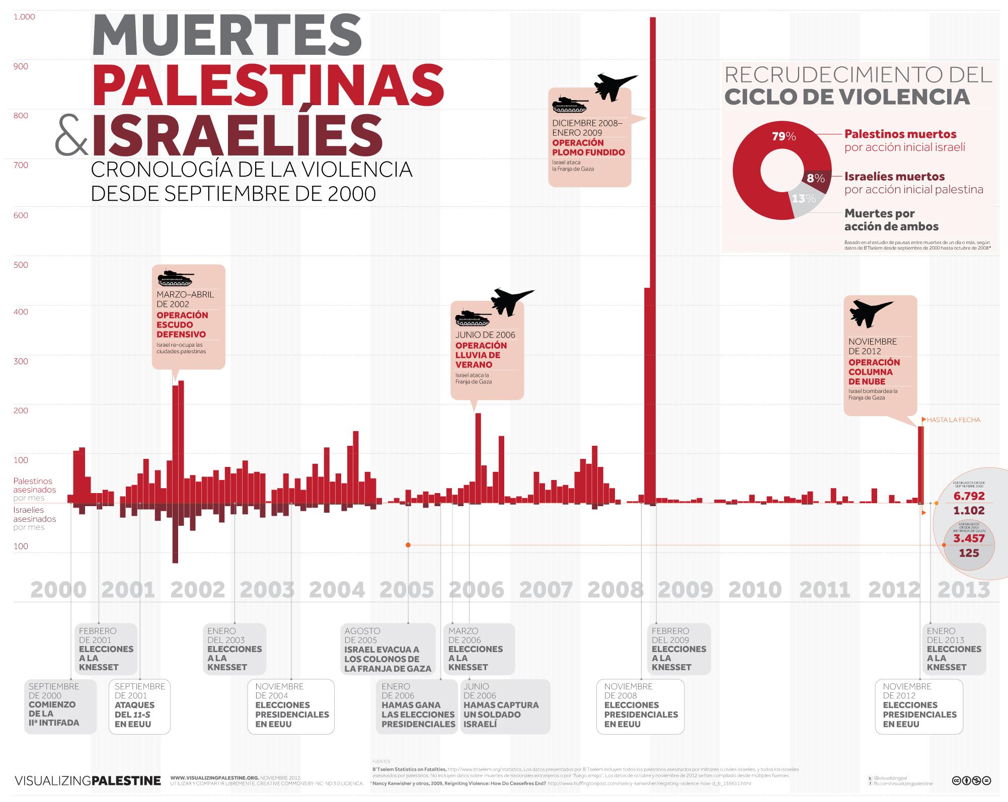 Las muertes palestinas e israelíes: Cronología de la violencia Desde septiembre de 2000