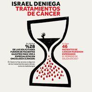 Israel deniega tratamientos de cáncer