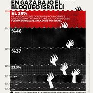 Acceso a la sanidad en Gaza bajo el bloqueo israelí
