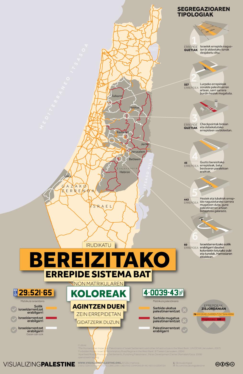 Israelen errepide sistema segregatzailea Palestinako lur okupatuetan