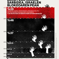 Gazako osasun-zerbitzuetarako sarbidea, Israelen blokeoaren pean