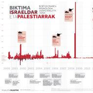 BIKTIMA ISRAELDAR ETA PALESTIARRAK: BORTIZKERIAREN KRONOLOGIA 2000KO IRAILETIK HONA