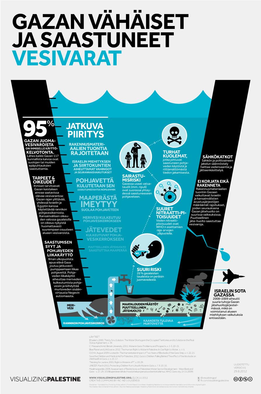 GAZAN vähäiset  ja saastuneet vesivarat