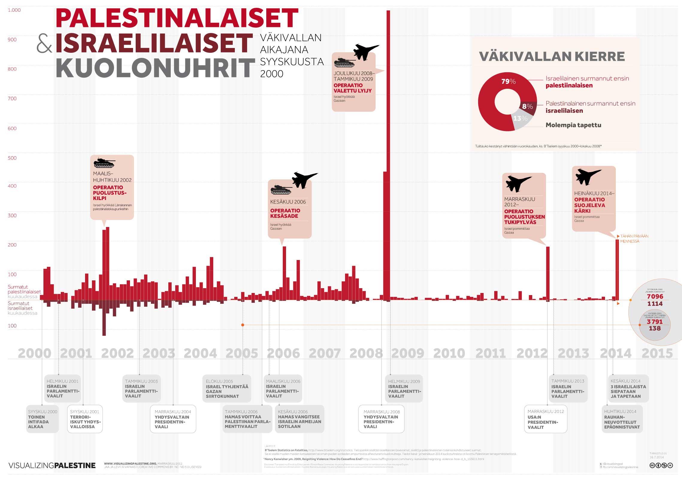 PALESTINALAISET  Ja ISRAELILAISET KUOLONUHRIT: Aikajana Väkivalta syyskuusta 2000 lähtien