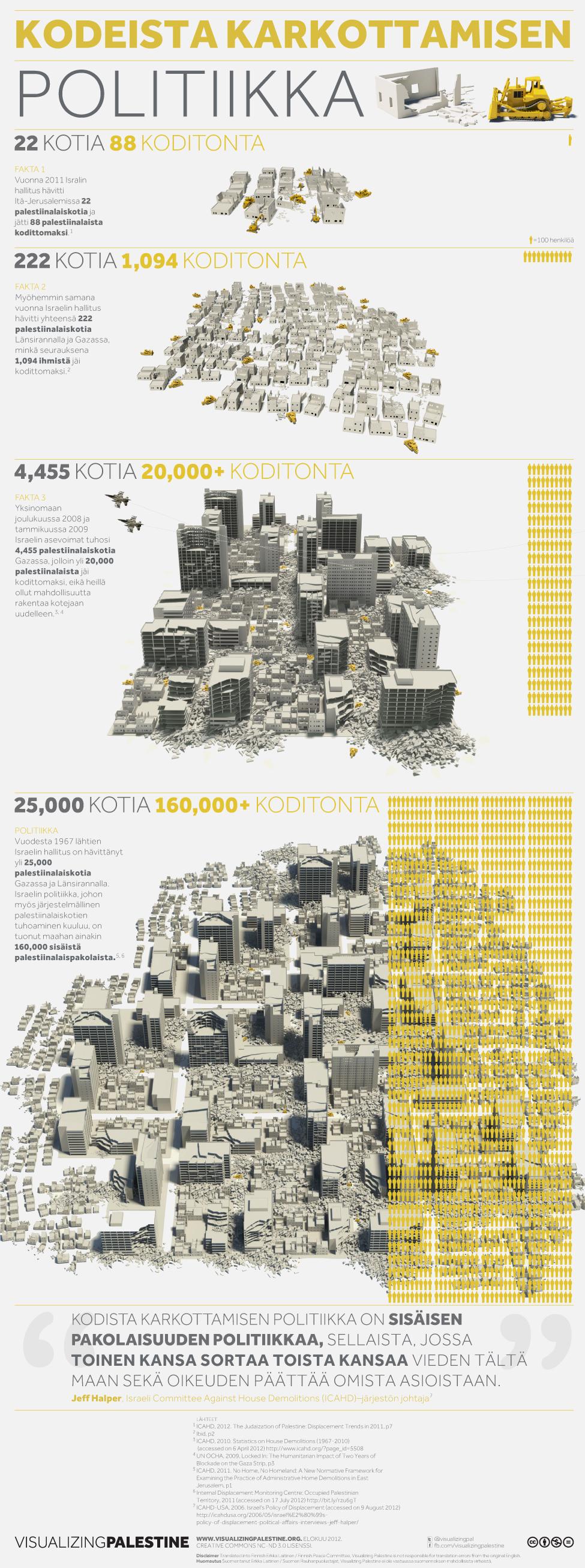 KODEISTA KARKOTTAMISEN POLITIIKKA :Israelin talo purkutyöt Gaza ja West Bank