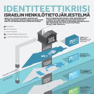 IDENTITEETTIKRIISI: ISRAELIN HENKILÖTIETOJÄRJESTELMÄ