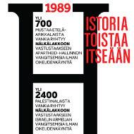 Nälkälakot 1989 Etelä-Afrikassa ja 2012 Israel / Palestiina
