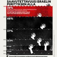 Gazan Terveydenhuollon Saavutettavuus Israelin Piirityksen Alla