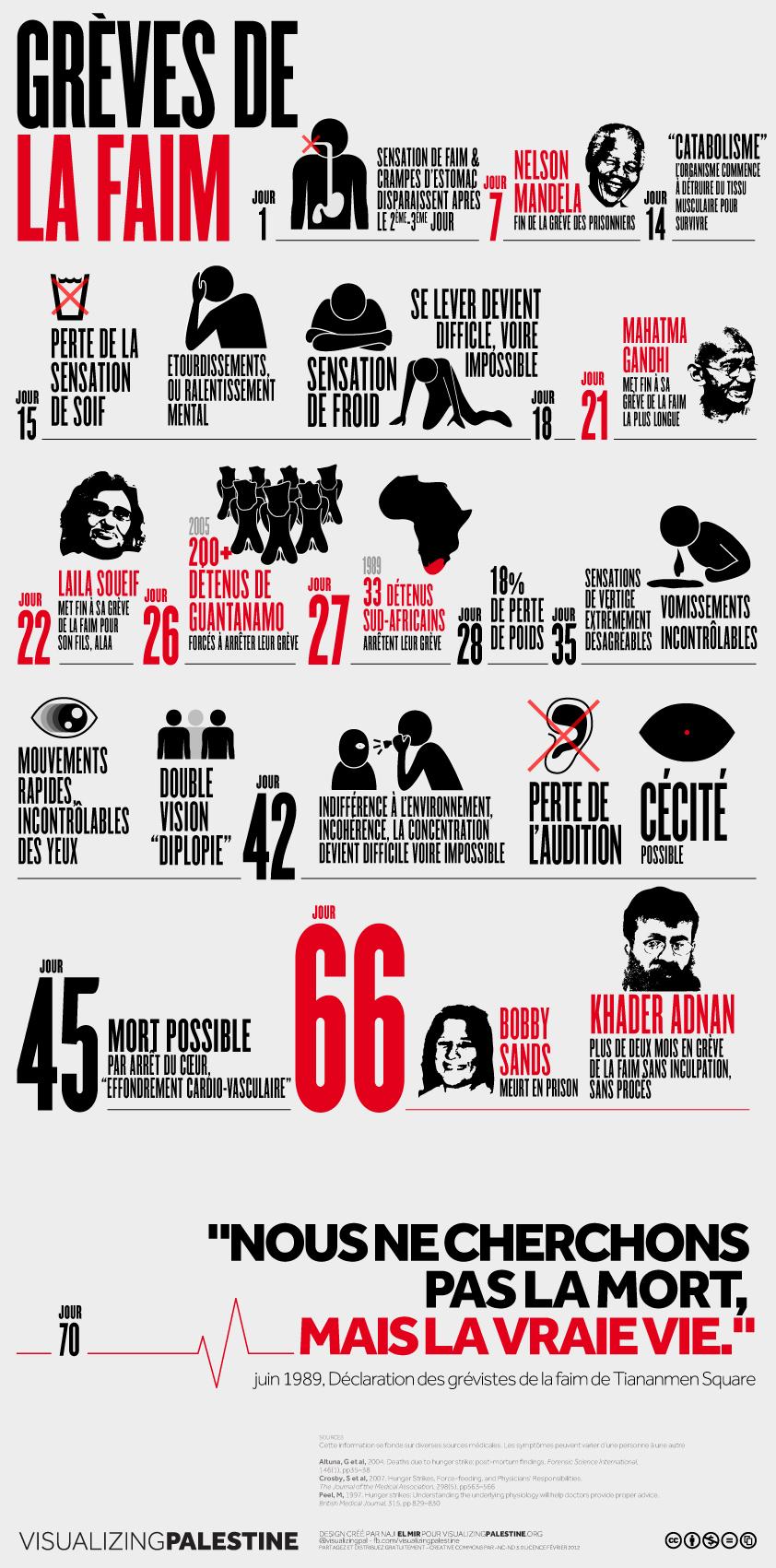 Sur Khader Adnan grève de la faim