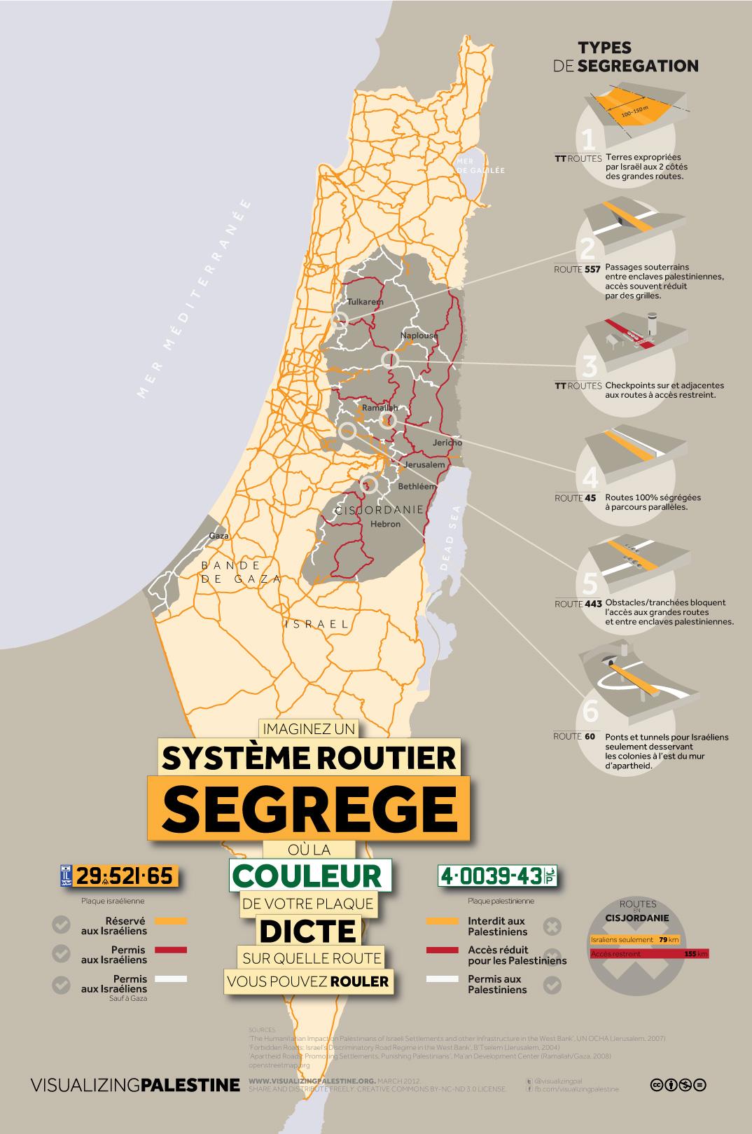 Système d'Israël de distincts routes dans les territoires palestiniens occupés