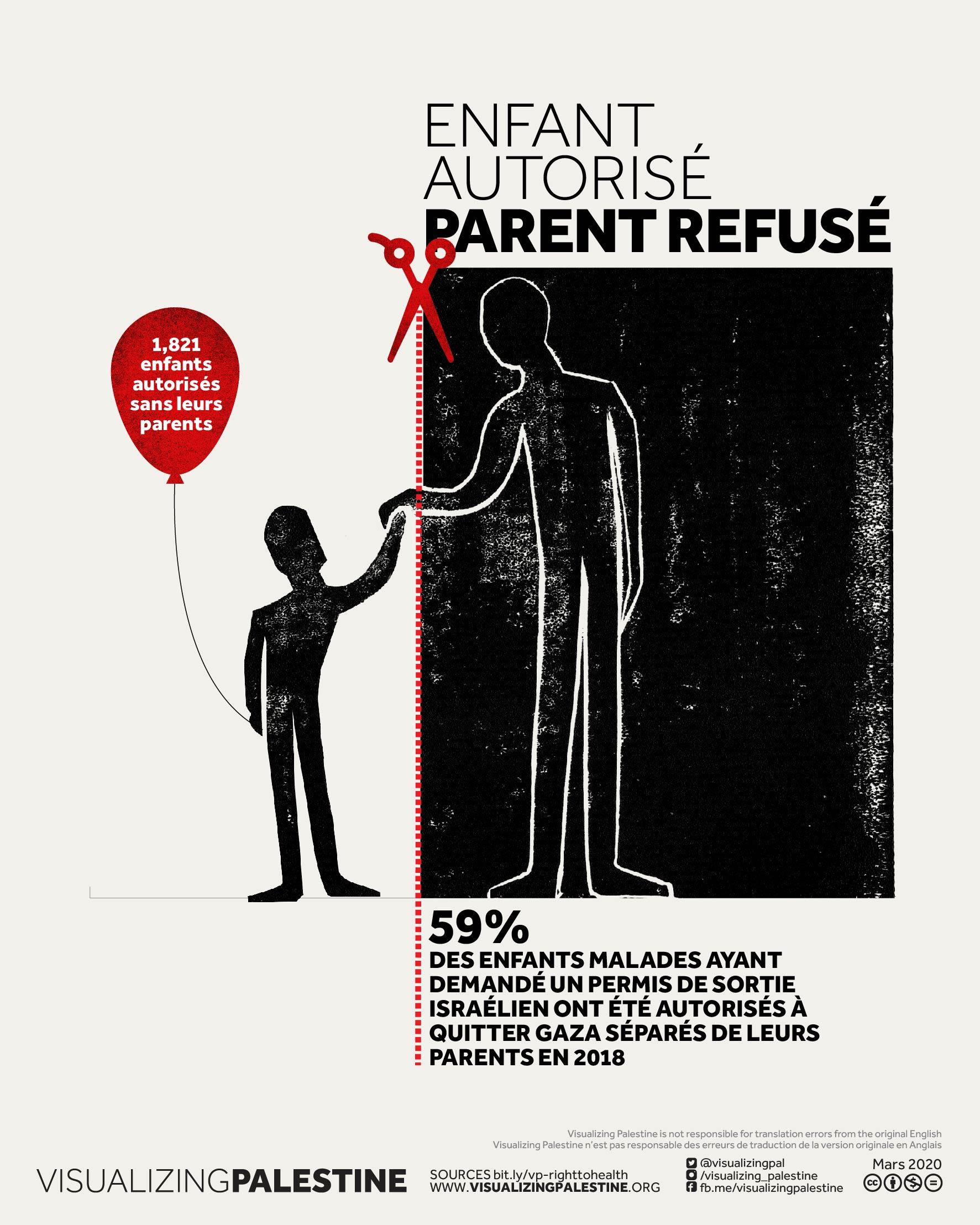 Enfant autorisé, parent refusé