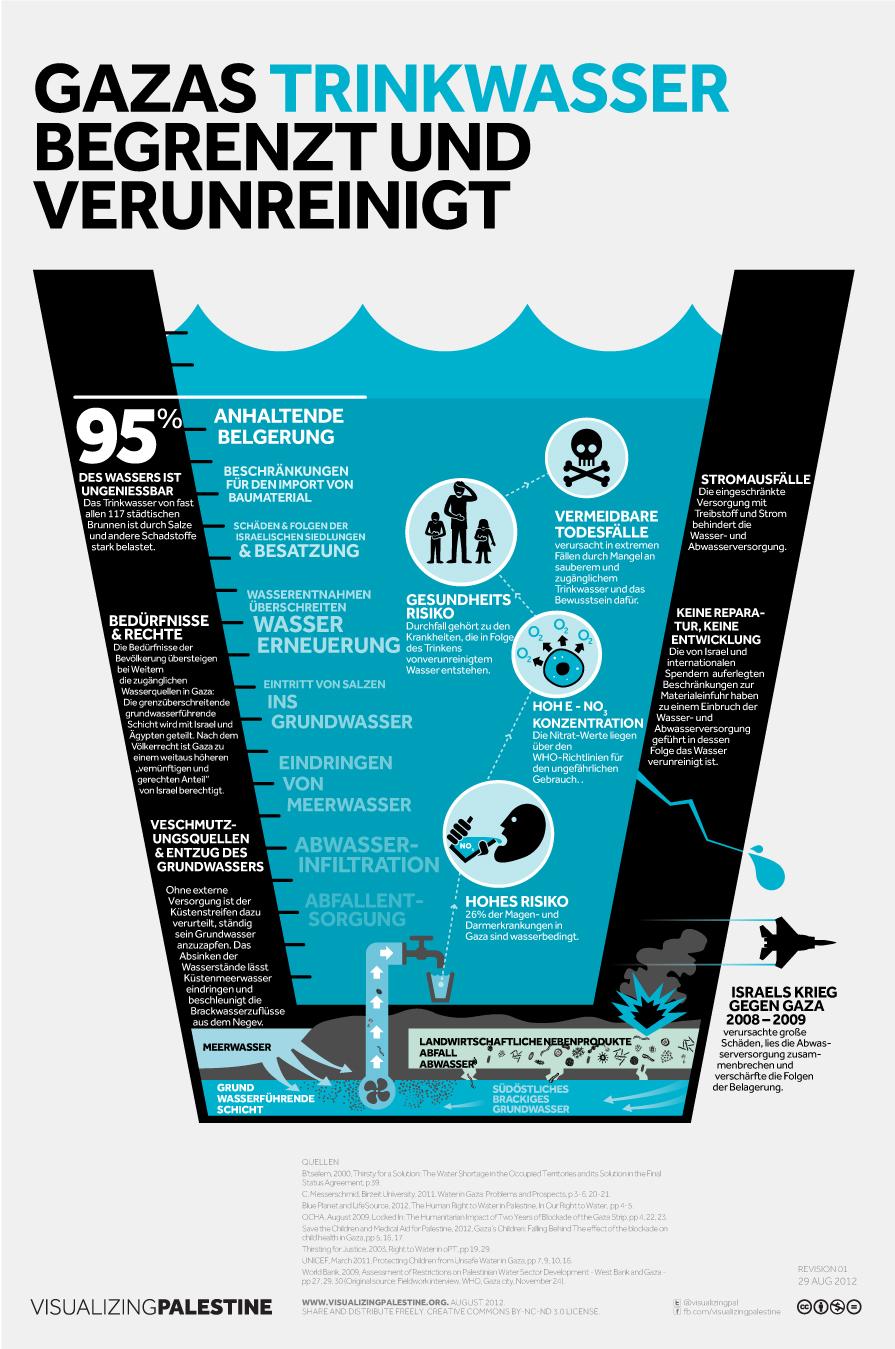 GAZas Trinkwasser  BEGRENZT UND  VERUNREINIGT