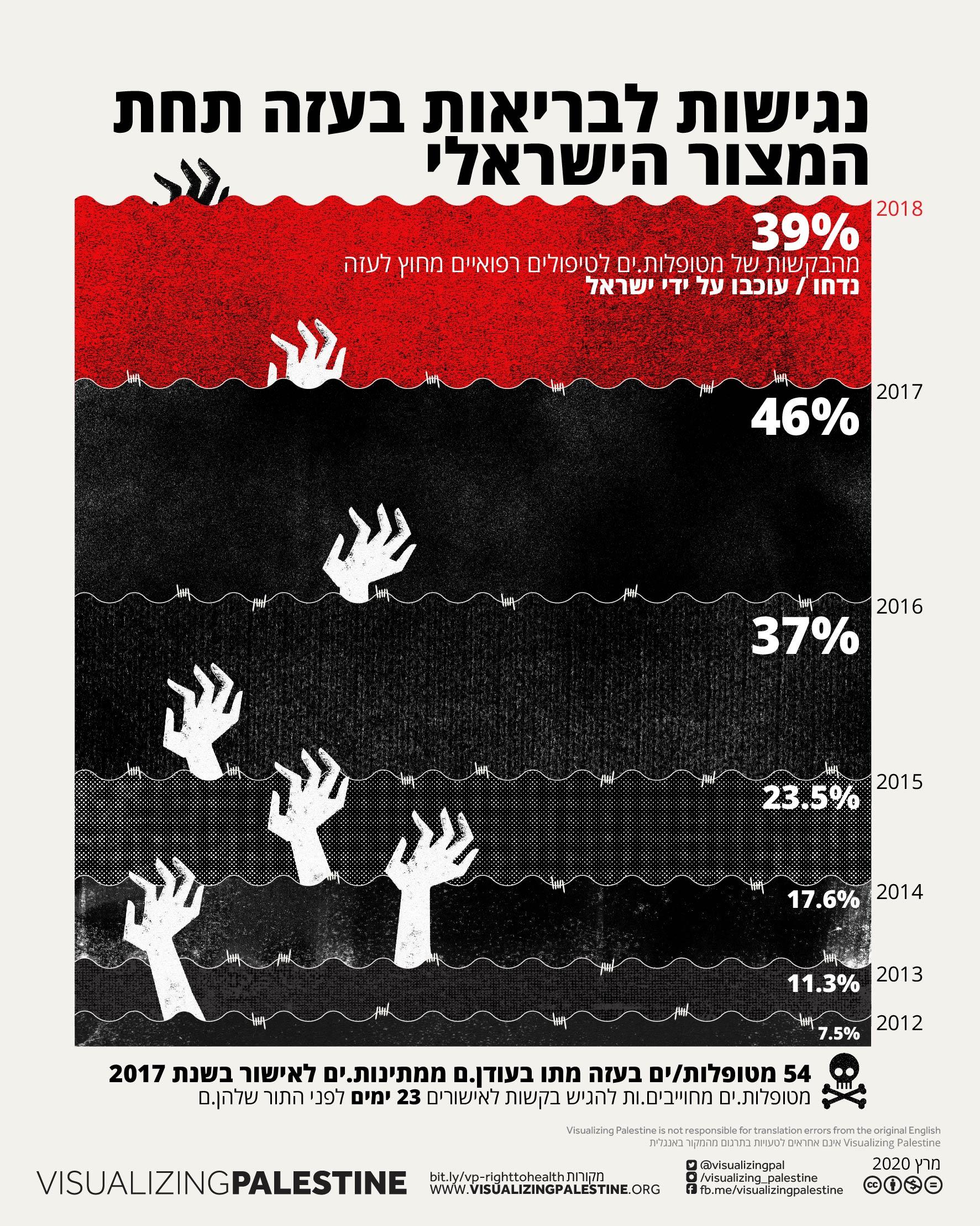 נגישות לבריאות בעזה תחת המצור הישראלי