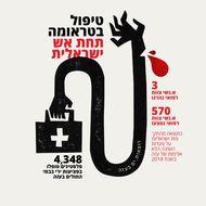 טיפול בטראומה, תחת אש ישראלית
