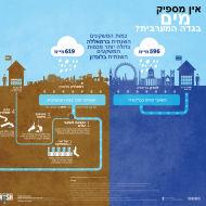 לא מספיק מים בגדה המערבית