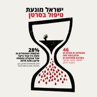 ישראל מונעת טיפול בסרטן