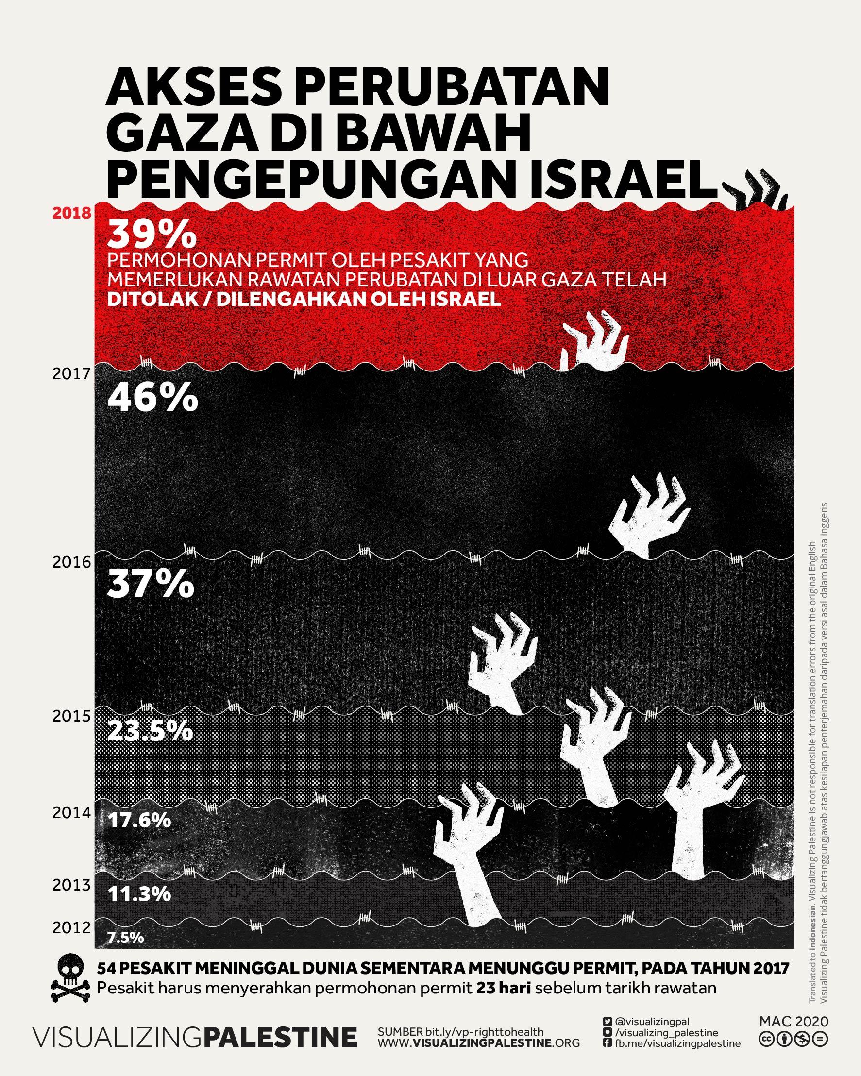 Akses Perubatan Gaza di bawah Pengepungan Israel