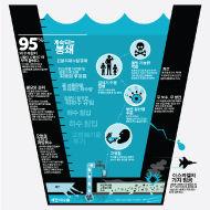 가자 지구 물은 밀폐 된 오염