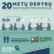 20 Years of Talks: Keeping Palestinians Occupied