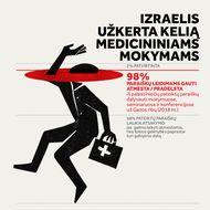 Izraelis užkerta kelią medicininiams mokymams