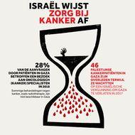 Israël Wijst Zorg bij Kanker Af