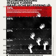 Toegang tot Gezondheidszorg in Gaza tijdens Israëlische Belegering