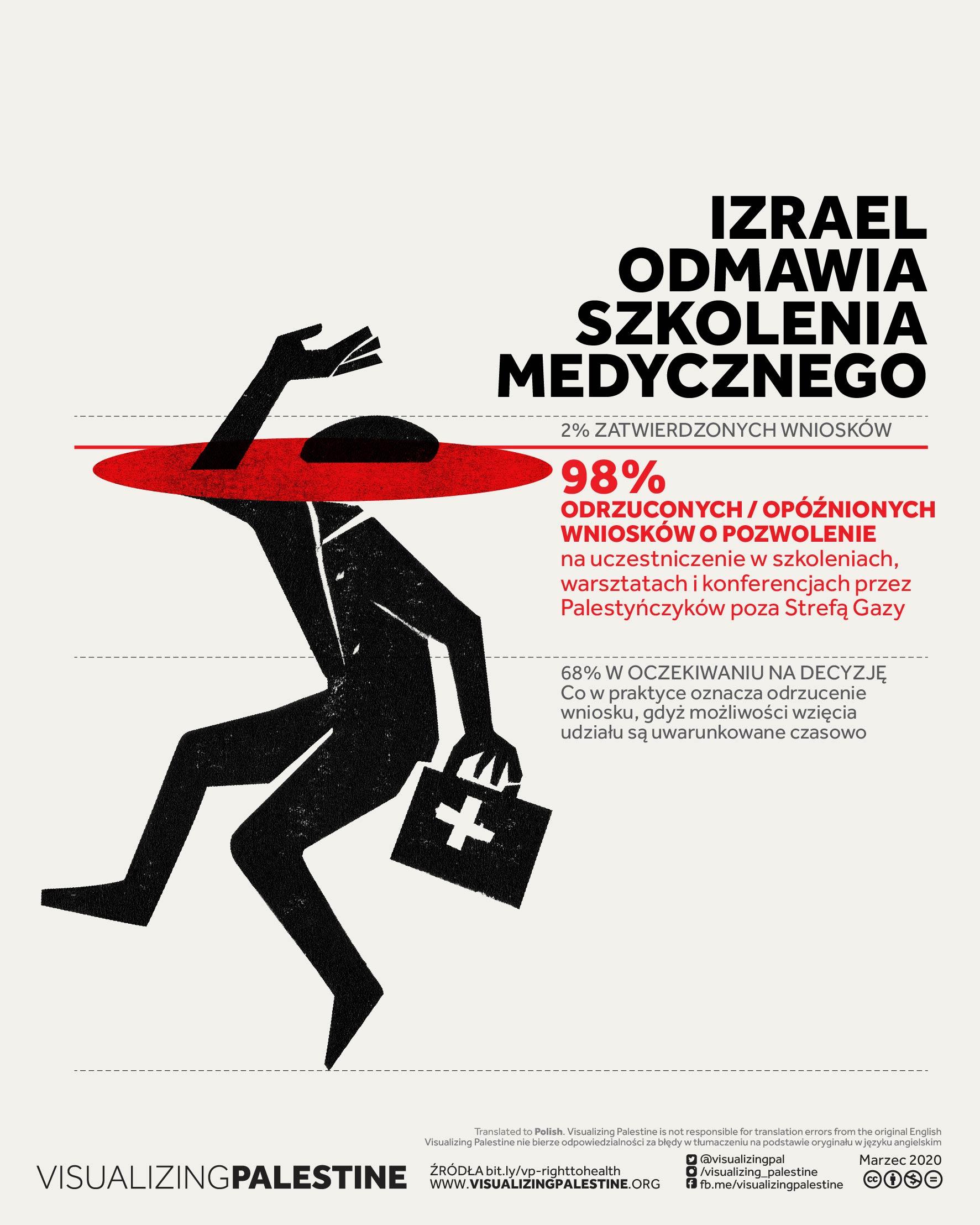 Izrael Odmawia Szkolenia Medycznego