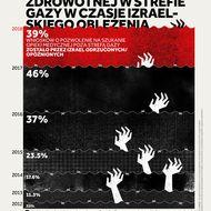 Dostęp do Opieki Zdrowotnej w Strefie Gazy w Czasie Izraelskiego Oblężenia