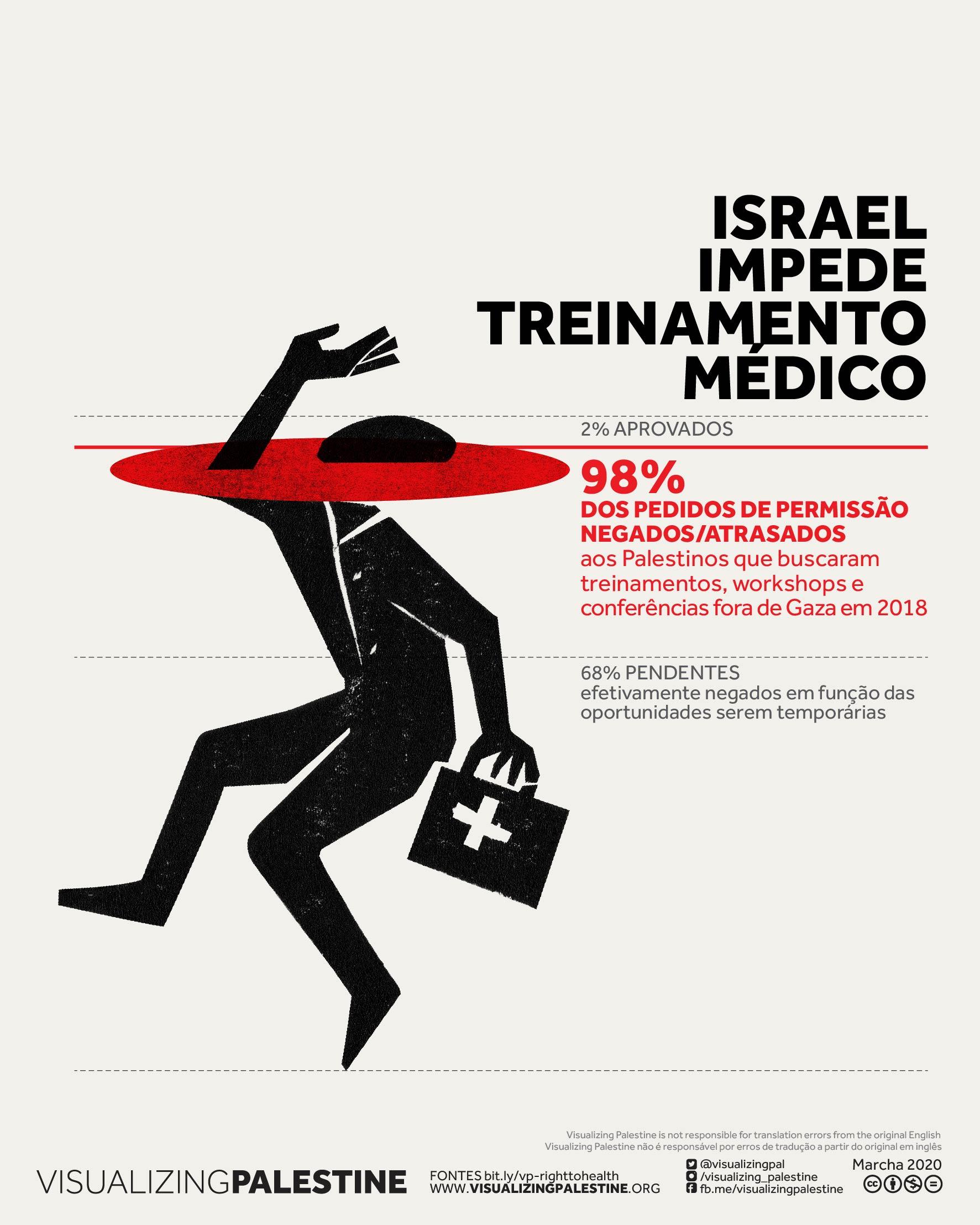 Israel nega treinamento médico
