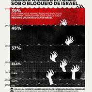 Acesso à Saúde em Gaza sob o bloqueio de Israel