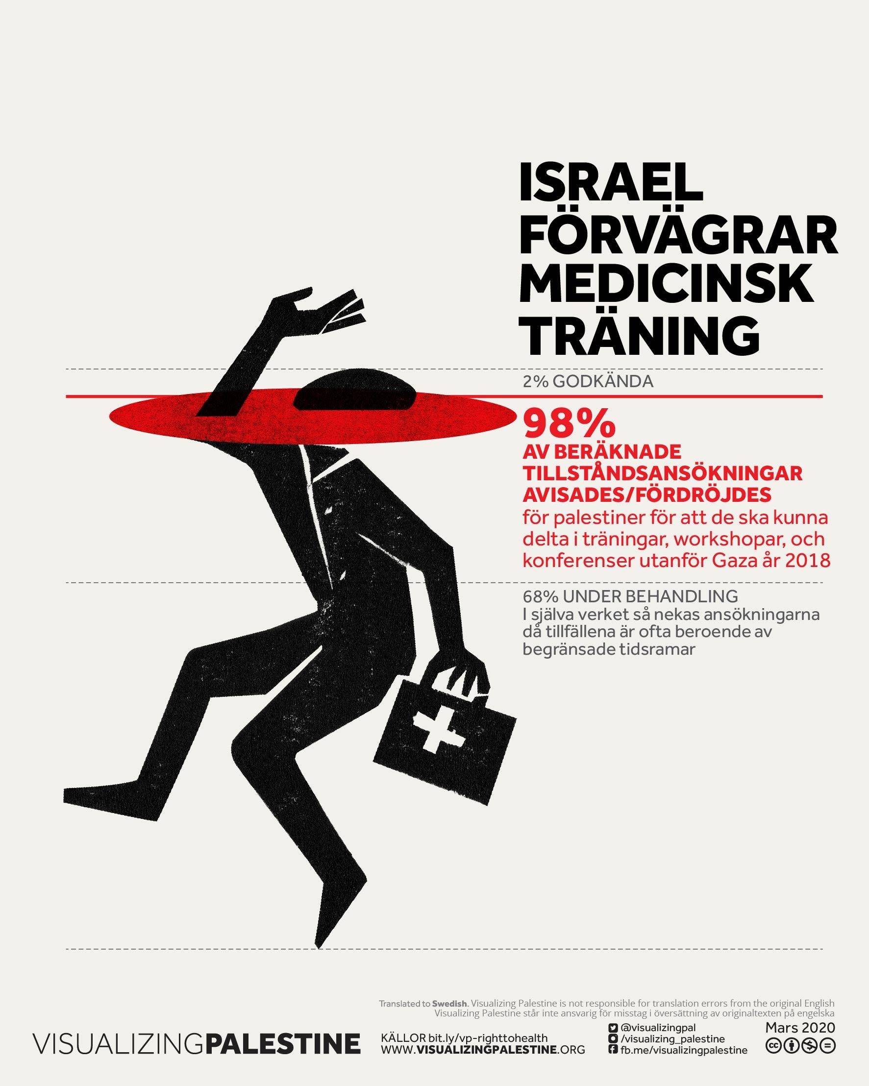 Israel förvägrar medicinsk träning