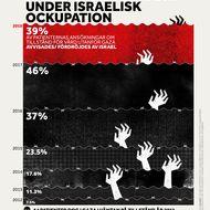 Gazas vårdtillgång under israelisk ockupation