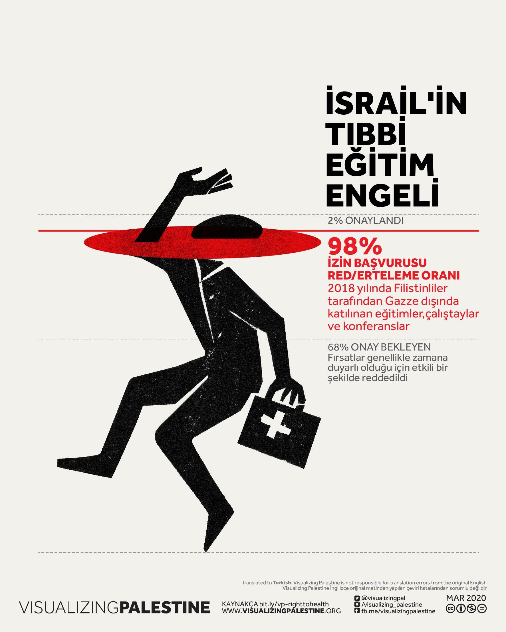 İsrail'in Tıbbi Eğitimi Engeli