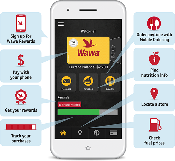 Mobile phone screen showing Wawa's Mobile App. Listed features: Sign up for Wawa Rewards; Pay with your phone; Get your rewards; Track your purchases; Order anytime with Mobile Ordering; Find nutrition info; Locate a store; Check fuel prices.