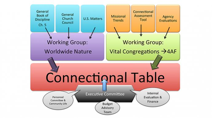 Connectional Table: Structure And Membership - The United