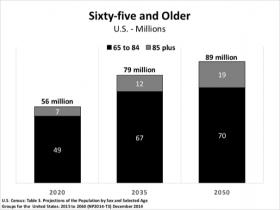 Projections of the number of older adults between 2020-2050 according to the U.S. Census.