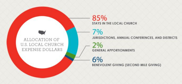 The figures shown come from the General Council on Finance and Administration. The 6 percent benevolent giving includes special offerings a church might take up such as collections for Special Sundays or Advance designated giving. Graphic courtesy of www.umcgiving.org