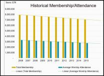 A graph put together by the General Council on Finance and Administration shows steady declines in U.S. United Methodist membership and attendance. Image courtesy of GCFA