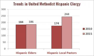 "Hispanic licensed local pastors now outnumber Hispanic elders in the The United Methodist Church in the U.S. ""Local pastors"" here includes   full-time and part-time local pastors, and ""elders"" includes ordained and provisional member elders. Data source: GCFA"