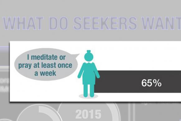 Excerpt from research conducted by United Methodist Communications on what draws seekers to church.